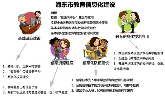 青海:三通两平台助推海东教育信息化